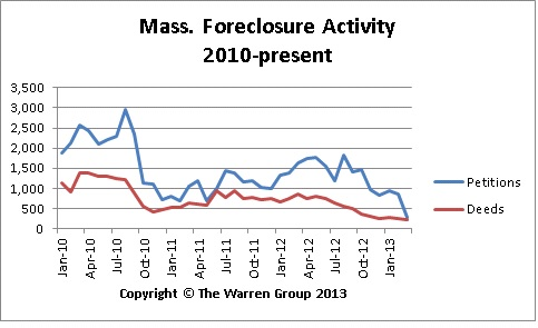 Drastic Drop In Mass. Foreclosure Activity In March