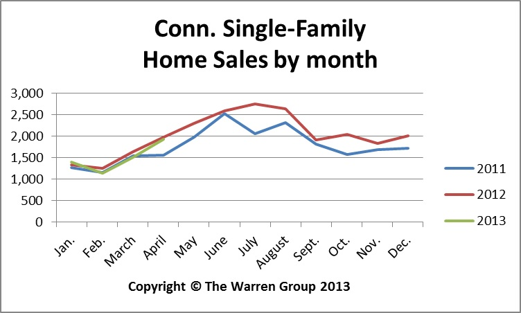 Dipping Sales, Rising Price Pattern Continues In Connecticut
