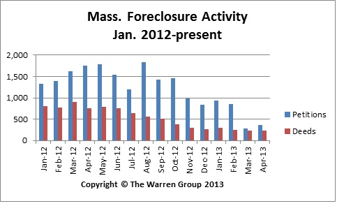 Mass. Foreclosure Activity Continues Decline In April