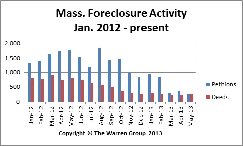 May Marks Another Month Of Decreased Bay State Foreclosures