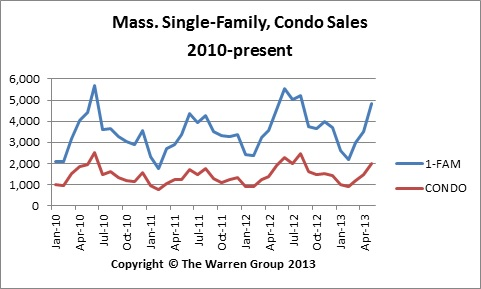 Mass. May Home Sales Highest In Seven Years