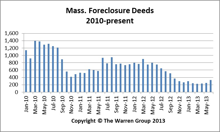Bay State Foreclosure Activity Plummets Again In June