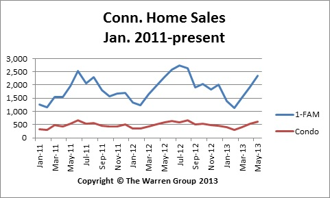 Conn. May Home Sales Highest In Three Years