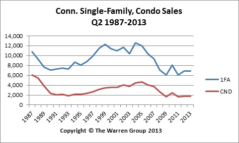 Conn. Home Sales Edge Up In Second Quarter