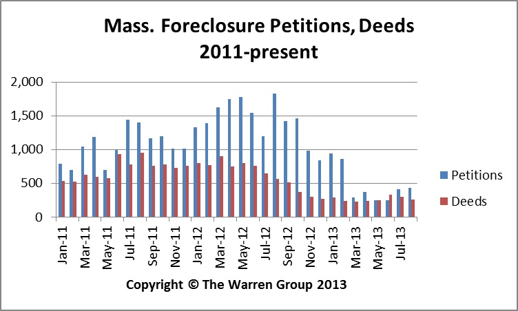 Foreclosure Slowdown Continues In August As Deeds, Petitions Drop By Double Digits