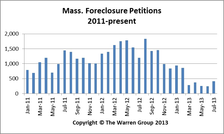 Bay State Foreclosures Continue Steady Drop In July