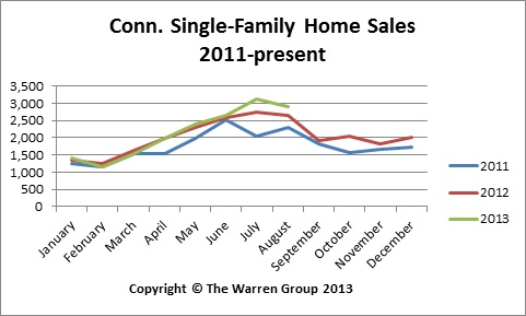 August Conn. Home Sales Highest In Six Years