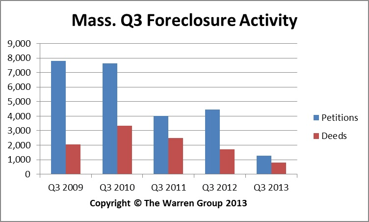 September Bay State Foreclosure Activity Remains Slow