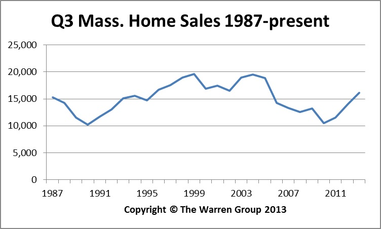 Bay State September Home Sales Reach Eight Year High