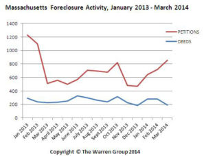 MAForeclosurechart