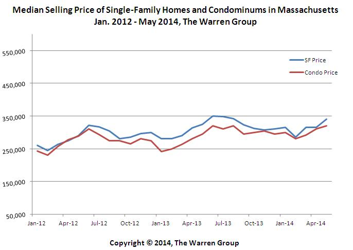 Bay State Single-Family Home Sales Decline For Fourth Consecutive Month