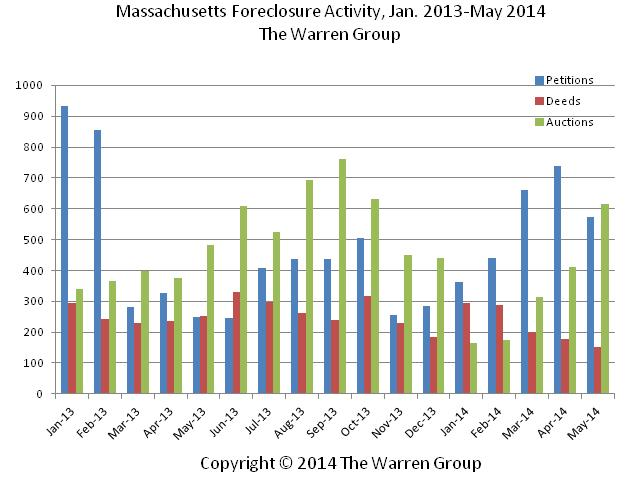 May Marks Third Month Of Increases In Bay State Foreclosure Petitions