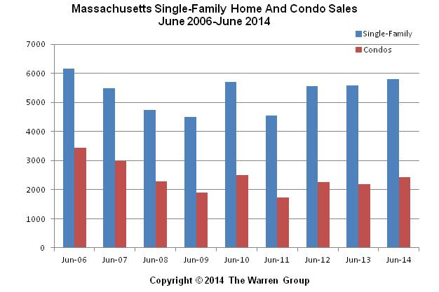 Massachusetts Single-Family Home Sales Post Modest Increase In June