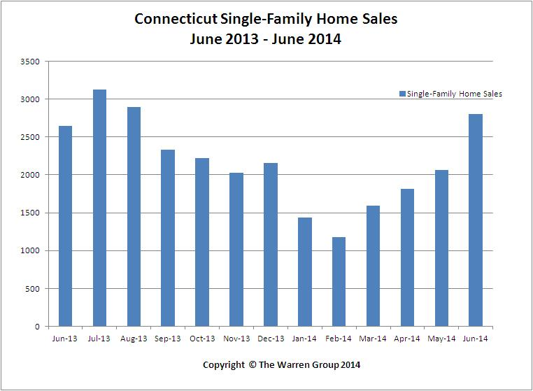 Connecticut Single-Family Home Sales Increase In June