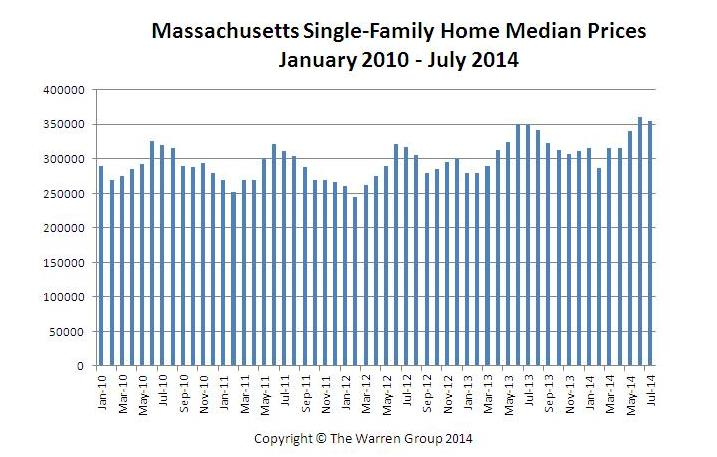 Bay State Single-Family Home And Condo Sales Decrease In July