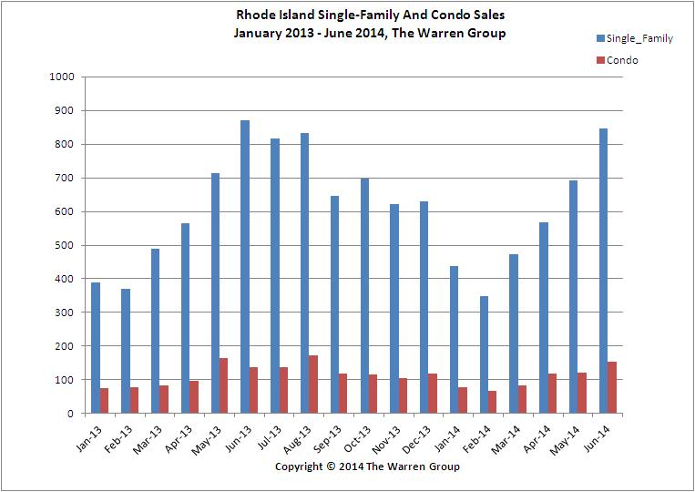 Rhode Island Single-Family Home Sales Post Decrease In June