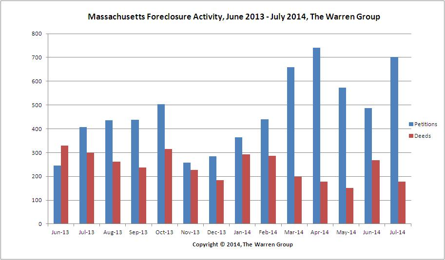 Bay State Foreclosure Petitions Continue to Rise In July