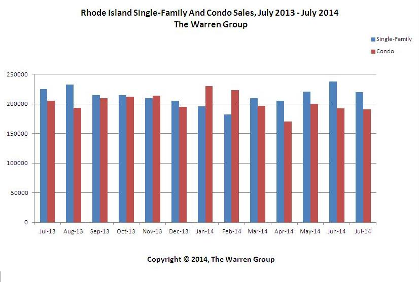 Rhode Island Single-Family Home Sales Rise In July