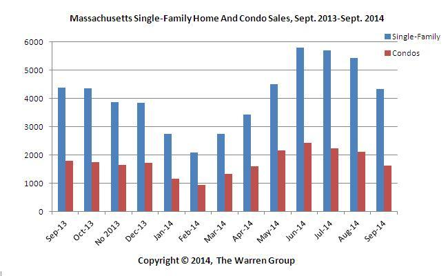 Mass. Single-Family Median Prices, Sales Decline In September