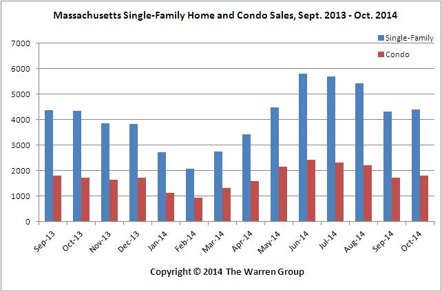 Mass. Single-Family Sales Post Increase For First Time In Four Months