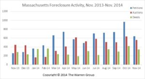 Foreclosures2014Dec