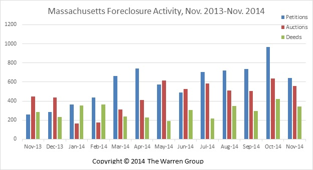Mass. Foreclosure Petition Activity Spikes In November