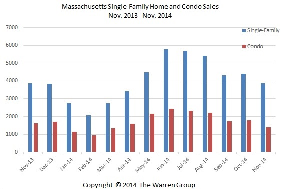 Mass. Single-Family Home Median Prices, Sales Post Slight Increase In November