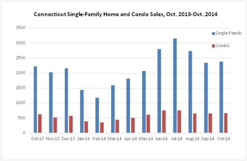 Conn. Home Sales Increase In October