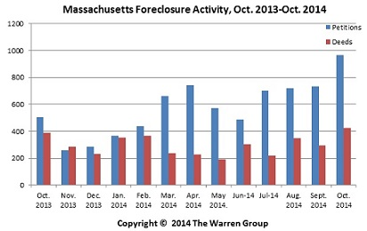 Bay State Foreclosure Activity Posts Gains In October