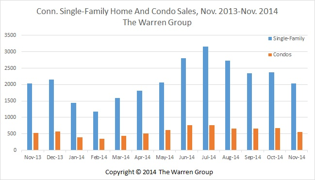 Conn. Home Sales Post Slight Increase In November