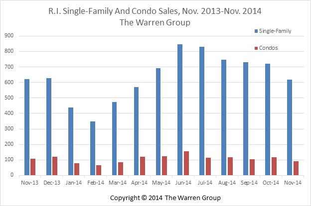 RI Single-Family Home Sales Steady In November