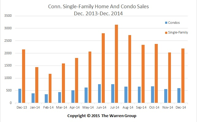 Conn. Home Sales Post Gain In December
