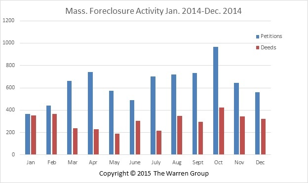Bay State Foreclosure Petitions Decrease Month-Over-Month In December