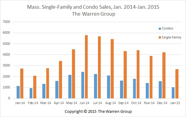 Bay State Single-Family Home Sales Decline In January