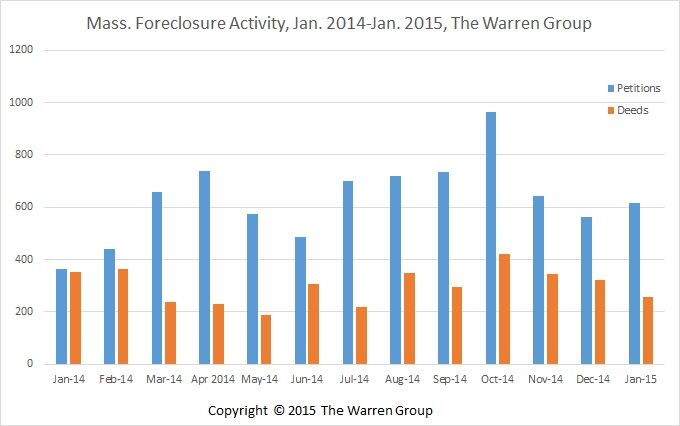 Bay State Foreclosure Deeds Decrease By Double-Digits In January