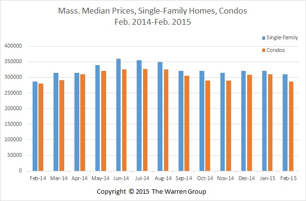 Bay State Single-Family Home Sales, Prices Climb In February