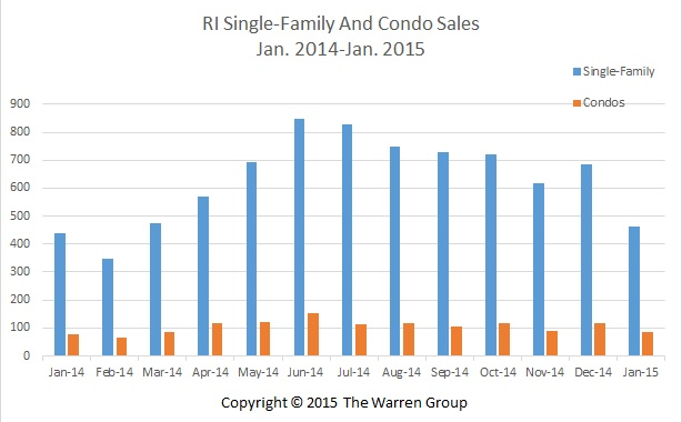 RI Single-Family Home And Condo Sales Rise Again In January