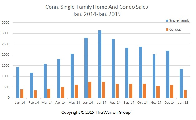 Conn. Single-Family Home Sales Fall In January