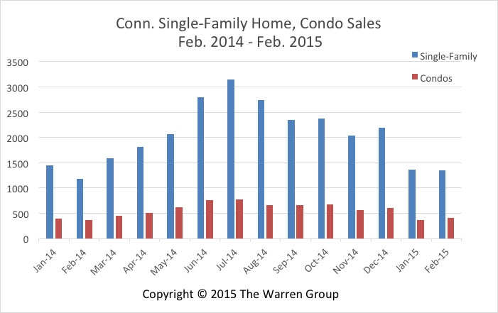Conn. Home And Condo Sales Rise In February