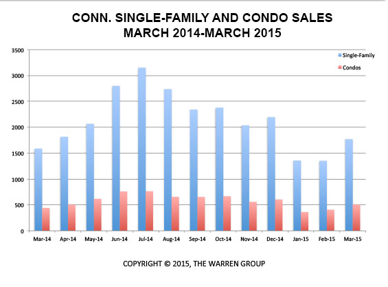 Conn. Home Sales Rise By Double Digits In March
