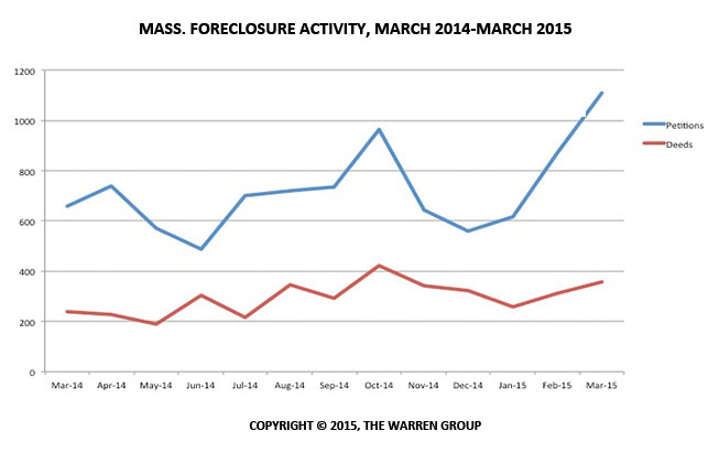 Bay State Foreclosure Petitions Increase In March