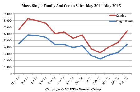 Bay State Single-Family Home Sales Decline In May