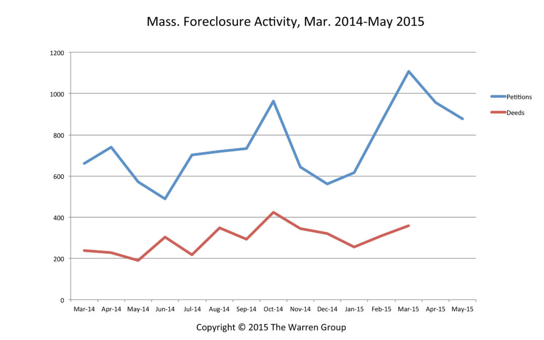 Bay State Foreclosure Petitions Increase In May