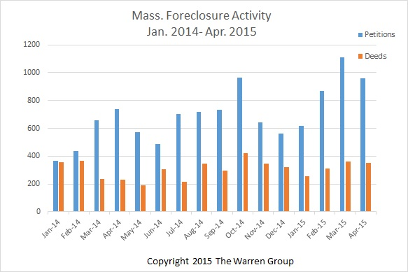 Bay State Foreclosure Petitions Record Smallest Increase In Over A Year