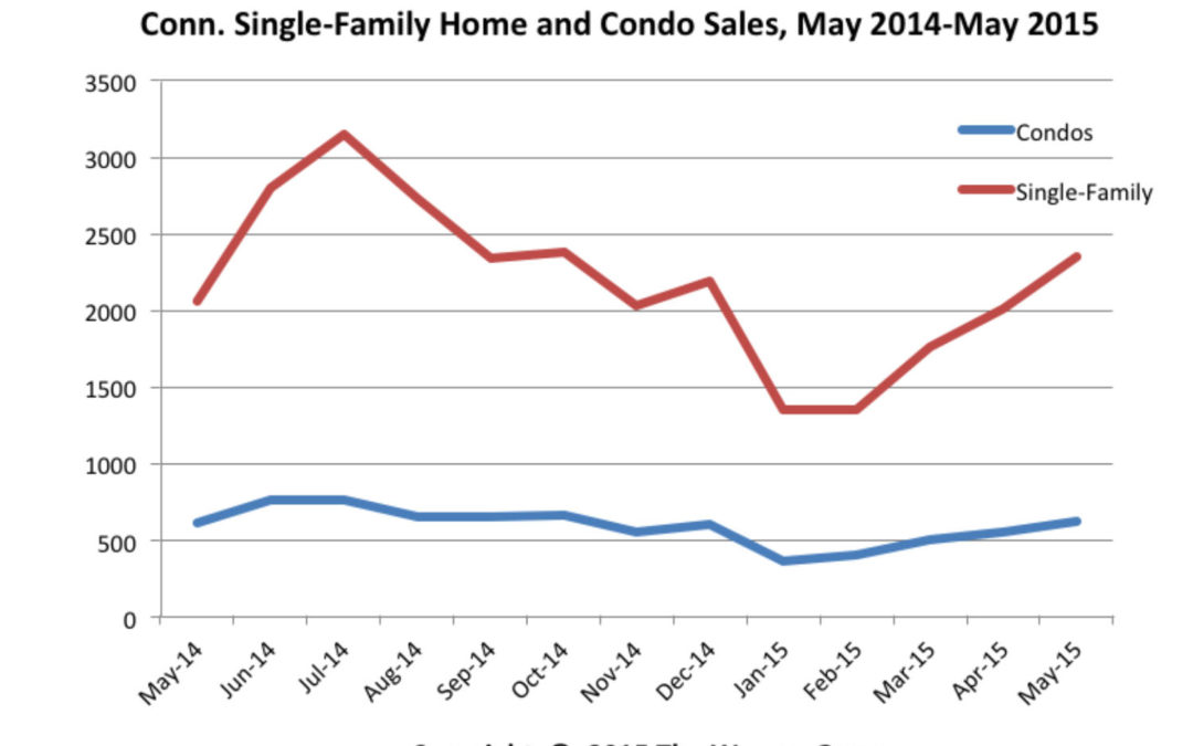 Conn. Home And Condo Sales Rise In May
