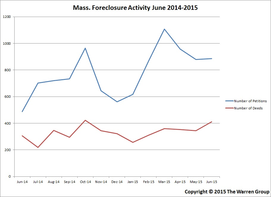Mass. Foreclosure Petitions Increase In June