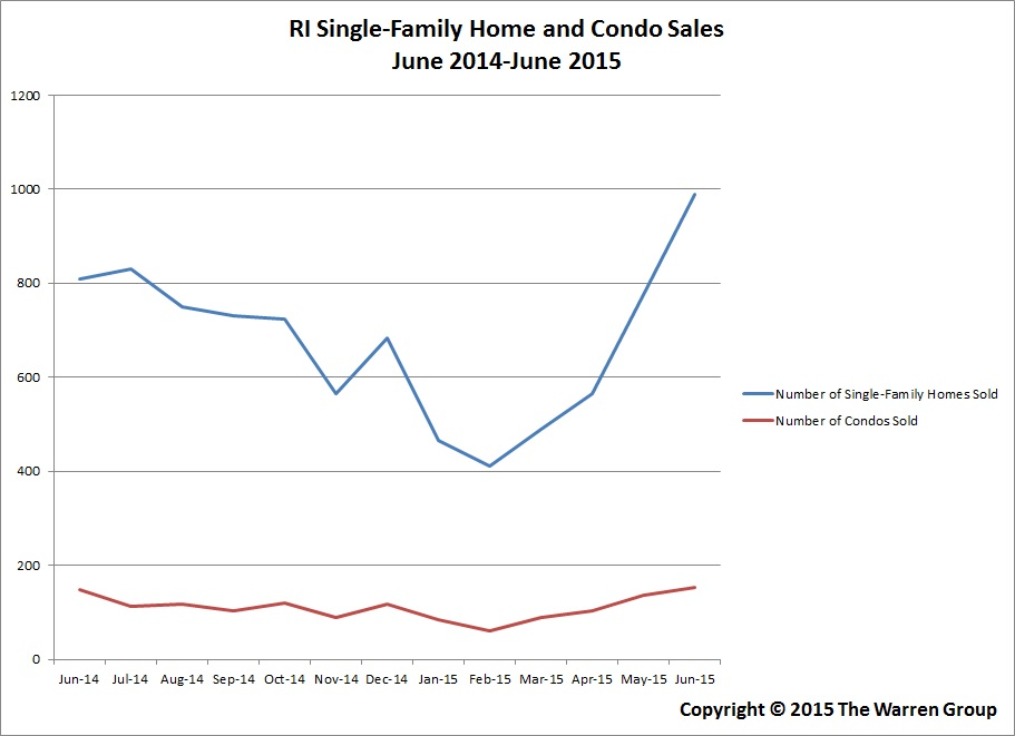RI Single-Family Home Sales Post 22.3 Percent Increase