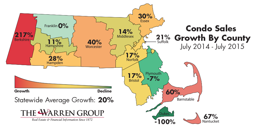 Essex, Worcester, Berkshire and Barnstable Counties See Huge Condo Growth in July