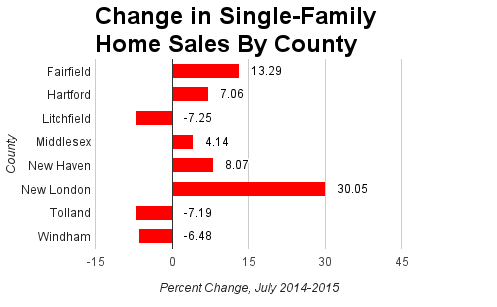 A chart about July 2015 home sales in Connecticut.
