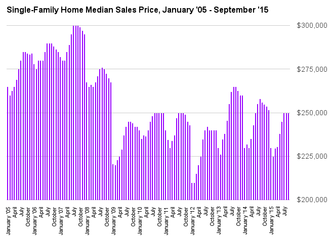 Connecticut Home Sales Jump 24 percent in September